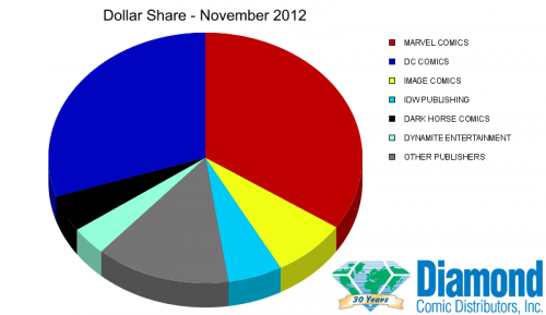 Market share in dollars