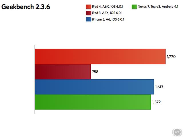 iPad_4_benchmarks-236(c)ars