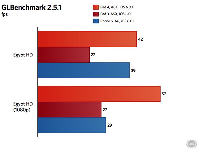 iPad_4_GLbenchmarks1-251(c)ars