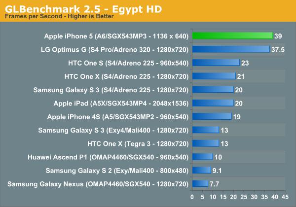 glbenchmark-iphone-5-1(c)iphonehacks