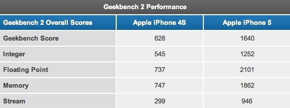 geekbench-iphone-4s-iphone-5(c)iphonehacks