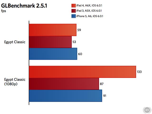 iPad_4_GLbenchmarks-251(c)ars